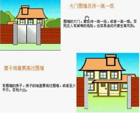 局部装饰 现代建筑风水学图解