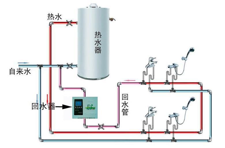 循环水由循环泵,控制系统,单向阀等组成,它与热水器,热水主管,热水回图片